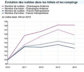 Graphique Evolution des nuitées dans les hôtels et campings